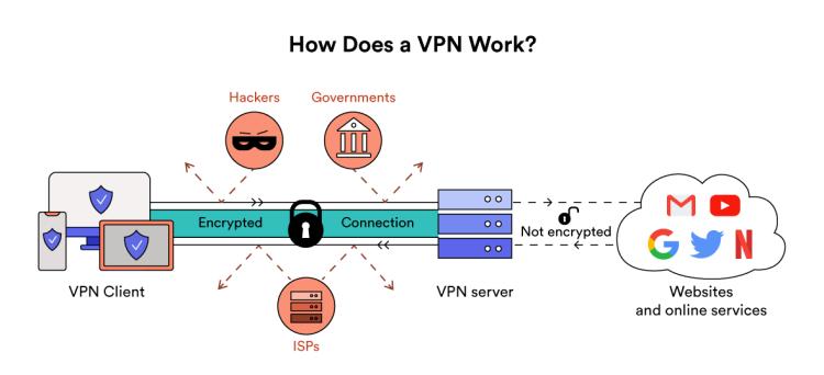 8-What-is-VPN-Explainer-d